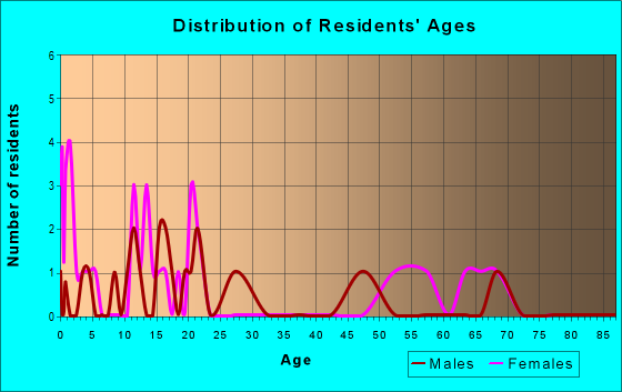 Age and Sex of Residents in zip code 71410