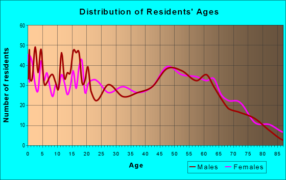 Age and Sex of Residents in zip code 71417