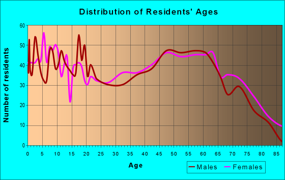 Age and Sex of Residents in zip code 71418