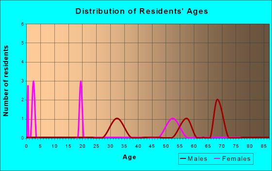 Age and Sex of Residents in zip code 71434