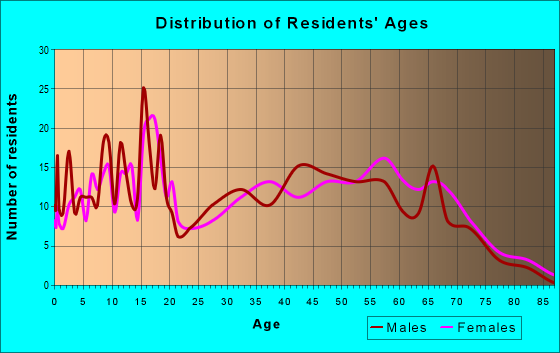 Age and Sex of Residents in zip code 71439