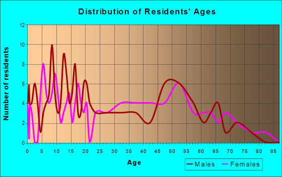 Age and Sex of Residents in zip code 71441