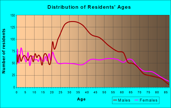 Age and Sex of Residents in zip code 71463