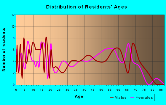 Age and Sex of Residents in zip code 71479