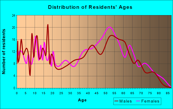 Age and Sex of Residents in zip code 71485