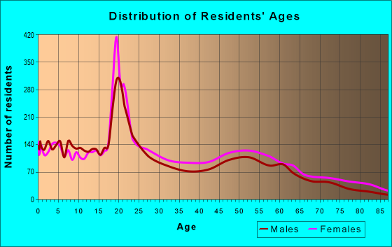 Age and Sex of Residents in zip code 71601