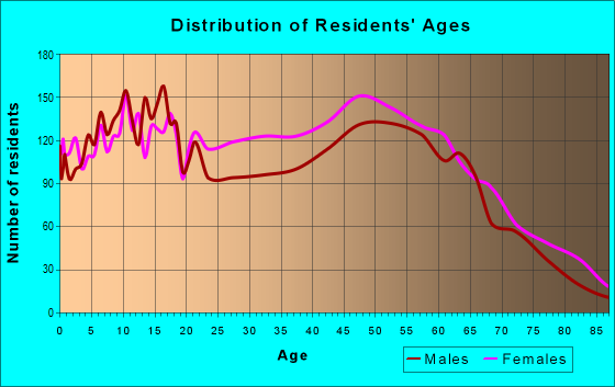 Age and Sex of Residents in zip code 71602