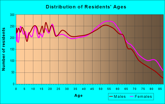 Age and Sex of Residents in zip code 71603