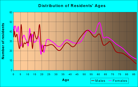 Age and Sex of Residents in zip code 71653