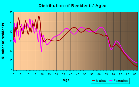 Age and Sex of Residents in zip code 71665
