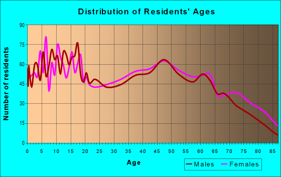 Age and Sex of Residents in zip code 71667