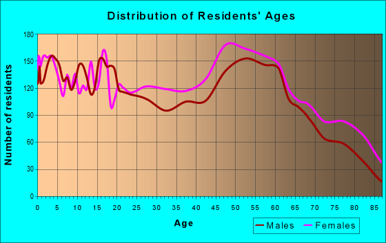 Age and Sex of Residents in zip code 71701