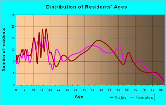Age and Sex of Residents in zip code 71740