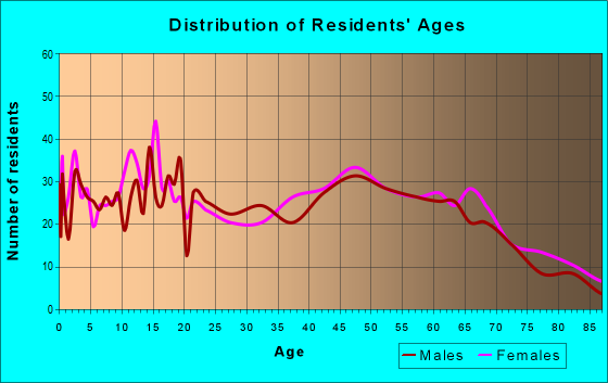 Age and Sex of Residents in zip code 71743