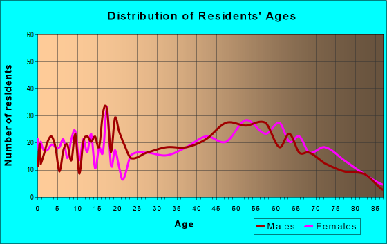 Age and Sex of Residents in zip code 71744