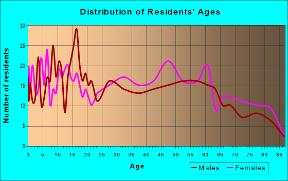 Age and Sex of Residents in zip code 71762