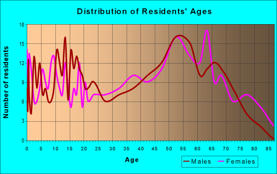 Age and Sex of Residents in zip code 71763
