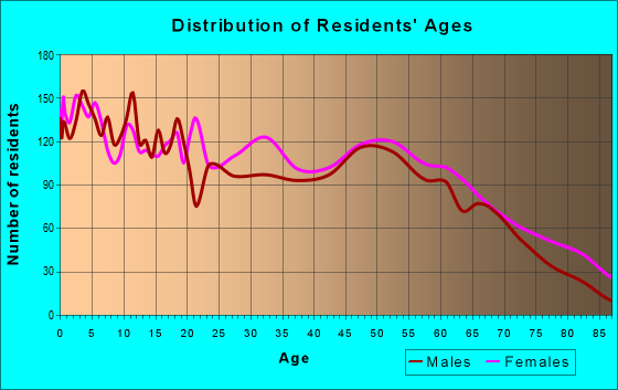 Age and Sex of Residents in zip code 71801