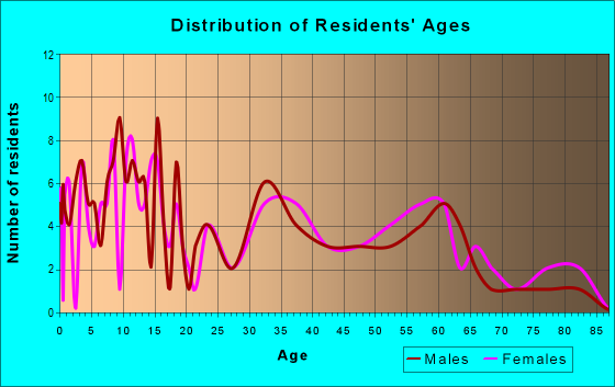 Age and Sex of Residents in zip code 71825