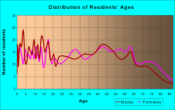 Age and Sex of Residents in zip code 71833