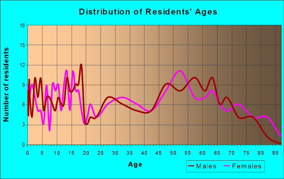 Age and Sex of Residents in zip code 71838