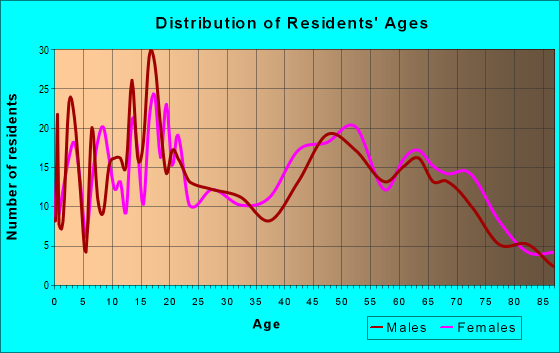 Age and Sex of Residents in zip code 71845