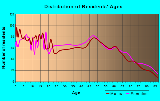 Age and Sex of Residents in zip code 71852