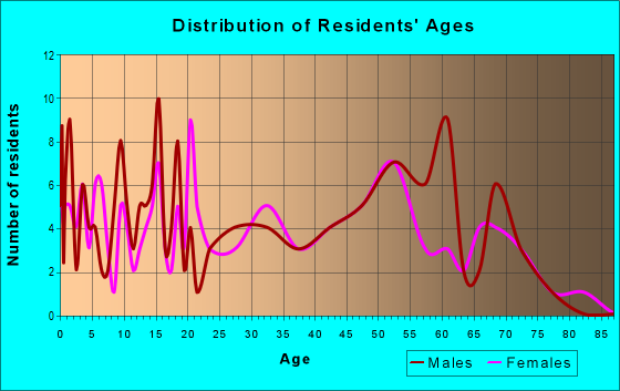 Age and Sex of Residents in zip code 71855