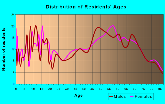 Age and Sex of Residents in zip code 71861