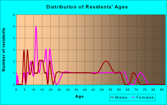 Age and Sex of Residents in zip code 71865