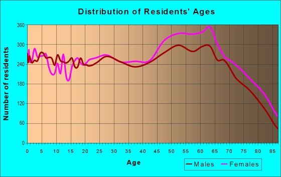 Age and Sex of Residents in zip code 71913