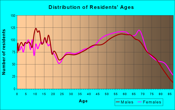 Age and Sex of Residents in zip code 71953
