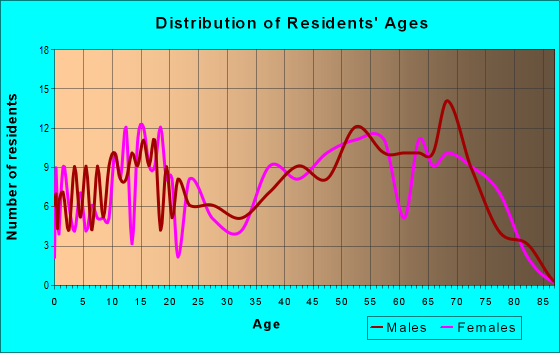 Age and Sex of Residents in zip code 71960