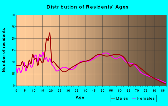 Age and Sex of Residents in zip code 71968