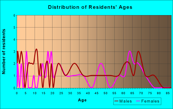 Age and Sex of Residents in zip code 72005