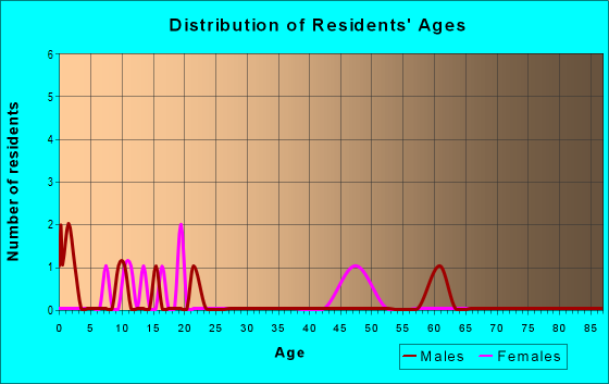 Age and Sex of Residents in zip code 72014