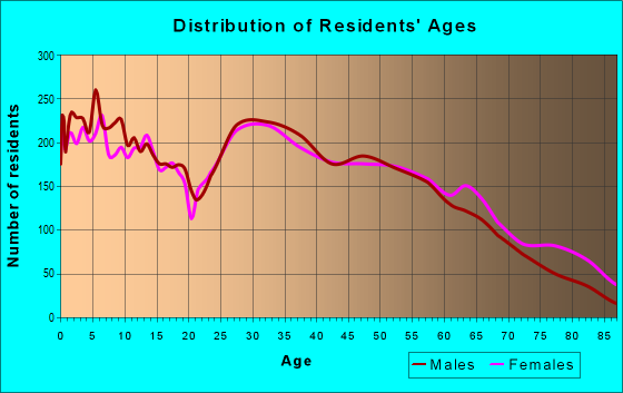 Age and Sex of Residents in zip code 72015