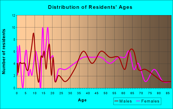 Age and Sex of Residents in zip code 72017