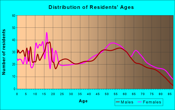 Age and Sex of Residents in zip code 72021
