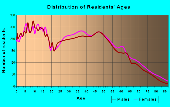 Age and Sex of Residents in zip code 72023