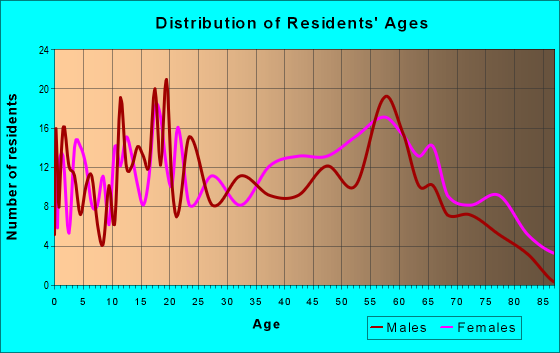 Age and Sex of Residents in zip code 72029