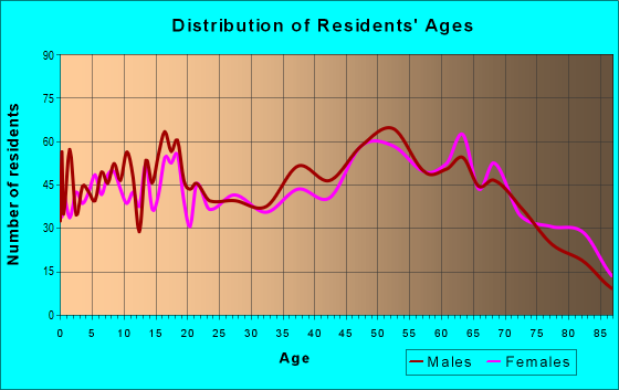 Age and Sex of Residents in zip code 72031