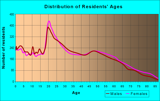 Age and Sex of Residents in zip code 72032