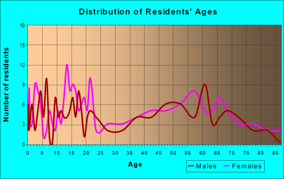 Age and Sex of Residents in zip code 72036