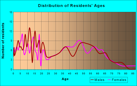 Age and Sex of Residents in zip code 72047