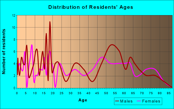 Age and Sex of Residents in zip code 72051