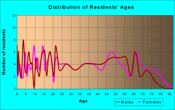 Age and Sex of Residents in zip code 72060