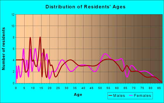 Age and Sex of Residents in zip code 72072