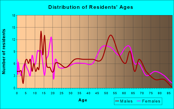 Age and Sex of Residents in zip code 72073