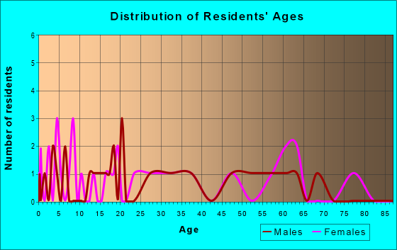 Age and Sex of Residents in zip code 72074